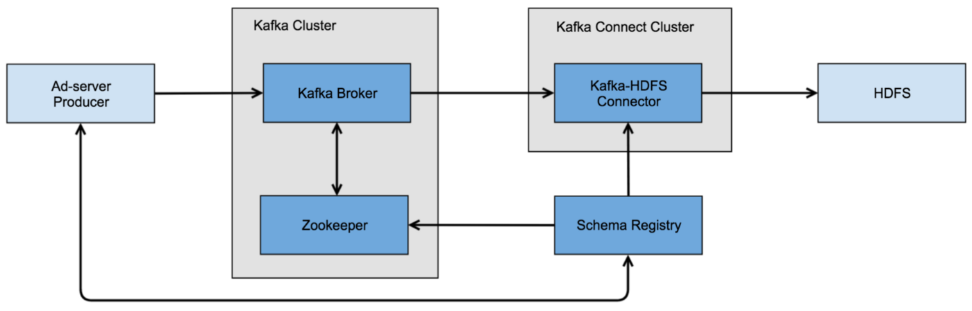 Creating a Data Pipeline with the Kafka Connect API — from