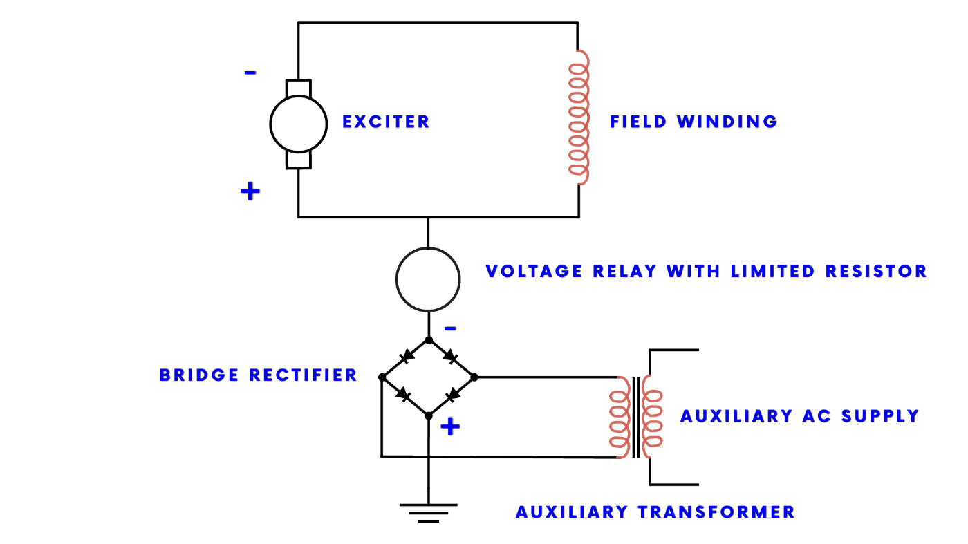 Fig 6: DC Injection Method of Rotor Earth Fault Protection in Alternator