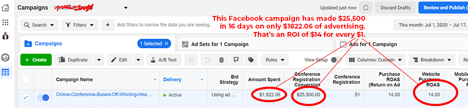 Screenshot from Facebook ads manager showing my ROAS of 14