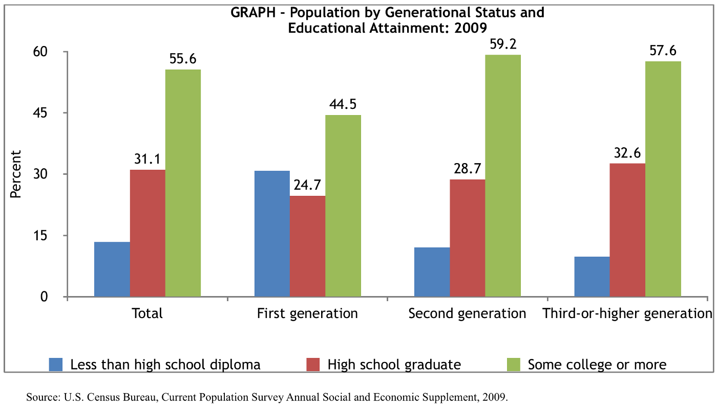 Graph depicting immigration generational status and education attainment