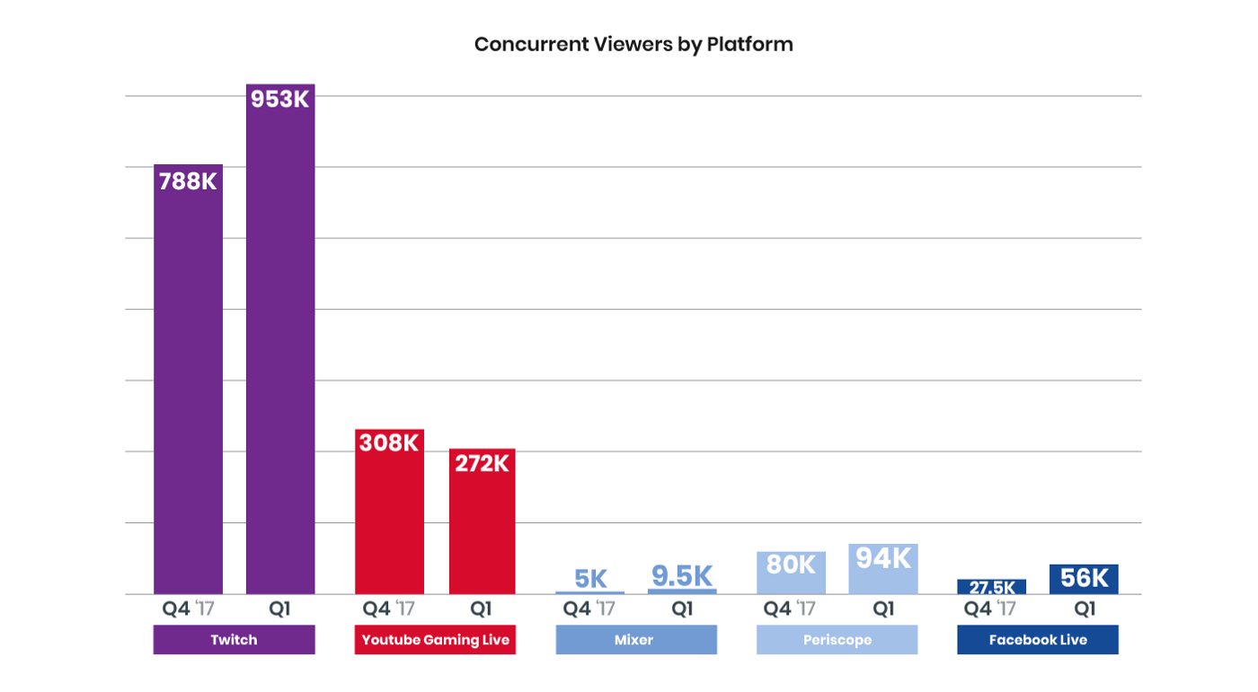Tipping up 33%, Twitch viewers up 21%, Fortnite dominates — Q1'18