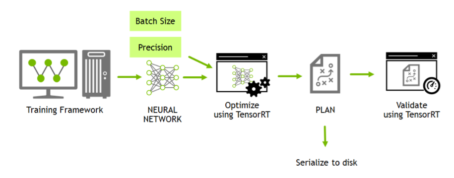 Have you Optimized your Deep Learning Model Before Deployment?