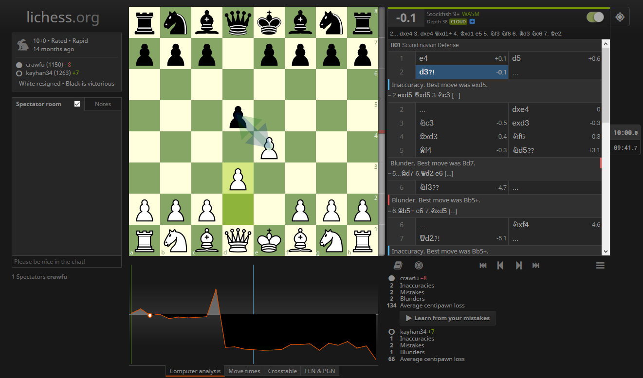 Analyzing Chess with Pandas to Learn from the Best and Raise