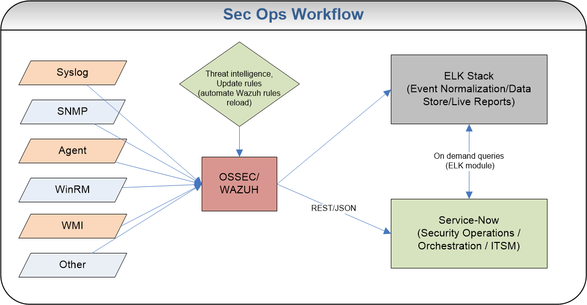 Information Security Compliance Strategy / Expanding existing