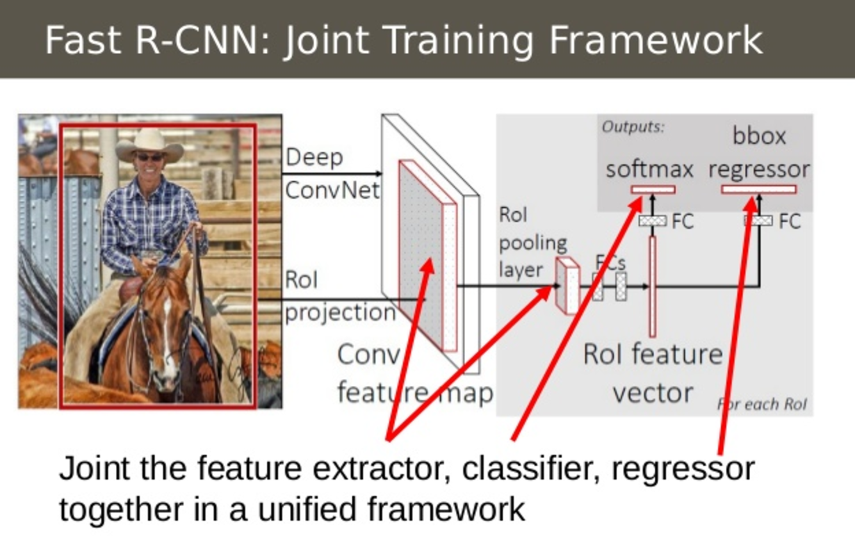 A Brief History of CNNs in Image Segmentation: From R-CNN to Mask R-CNN