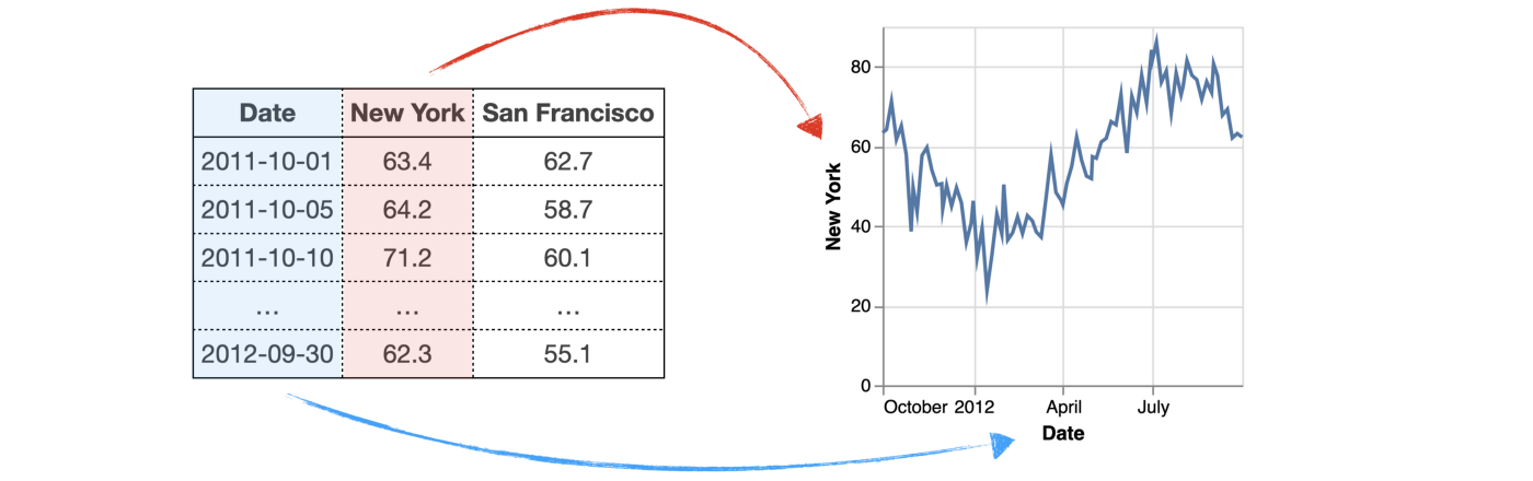 We can create a line chart from the dataset (with three columns titled Date, New York, and San Francisco) by mapping the Date column to x-axis, and the New York column to y-axis.