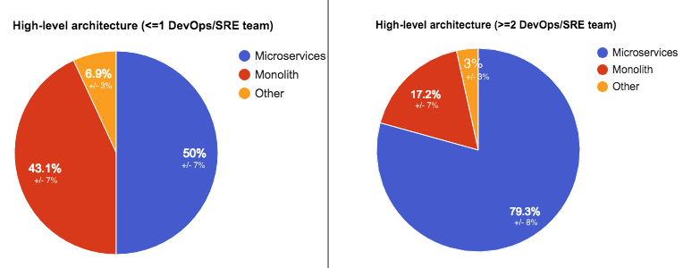 Clouds, containers & microservices: infra and architecture from ~100