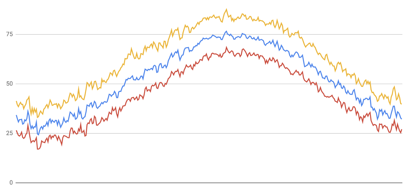Line graph of Min, Max, and Mean temperature over time