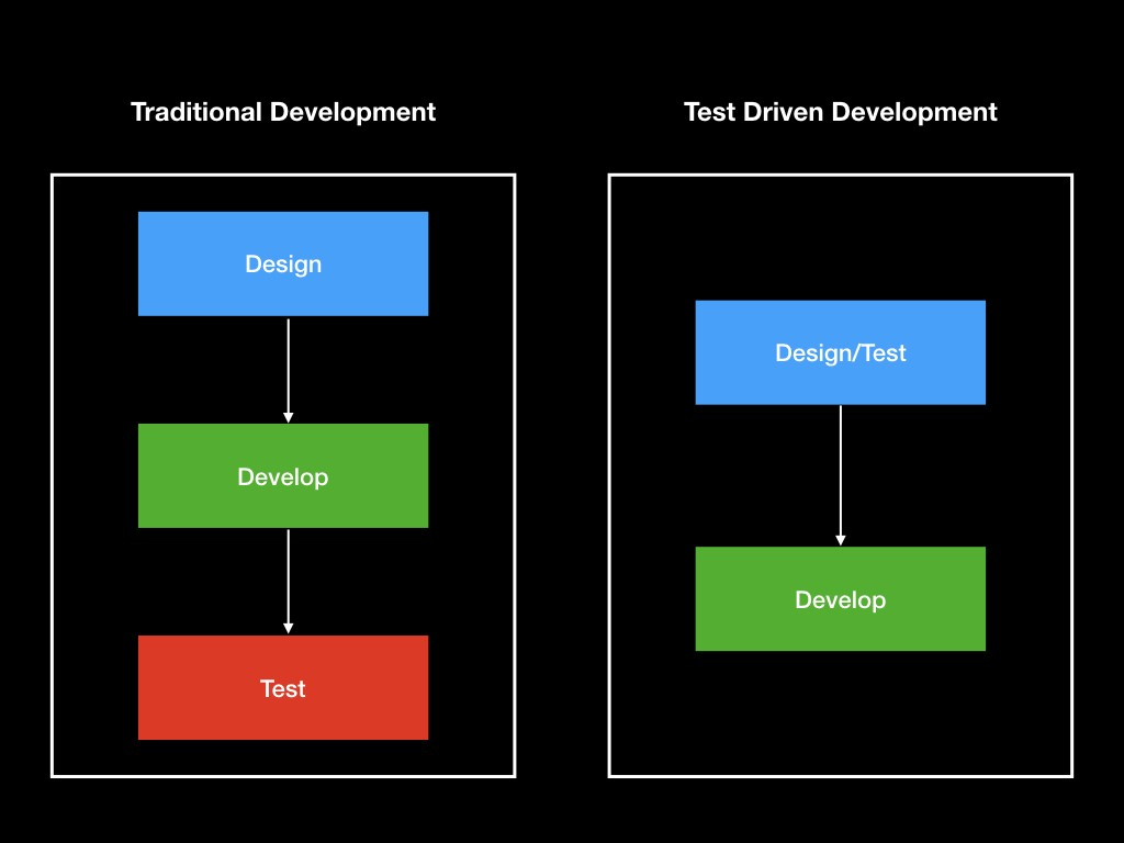 test driven development developers magic wand swift india mediumin traditional development, we develop our code first, complete the functionality and go for manual testing but in tdd, we write down our test cases first