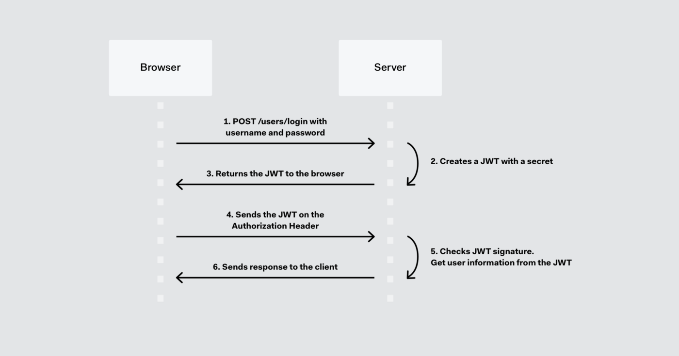 Session vs JWT (token based authentication) - Abhinav Rai - Medium