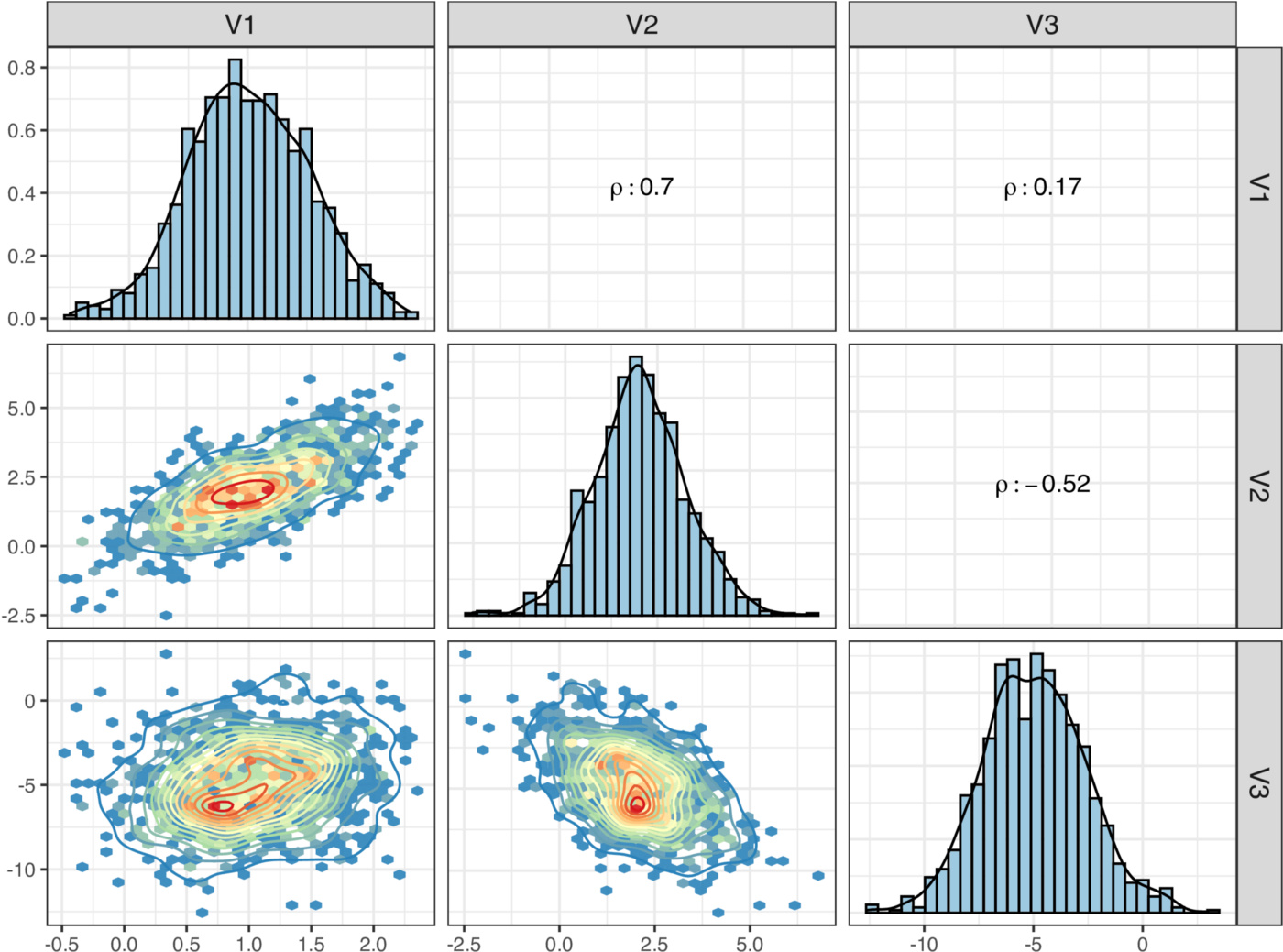 Simulated data in a Multivariate Normal distribution