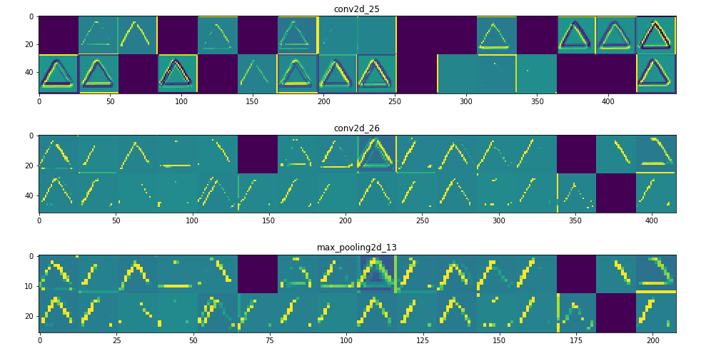 Visualizing intermediate activation in Convolutional Neural Networks