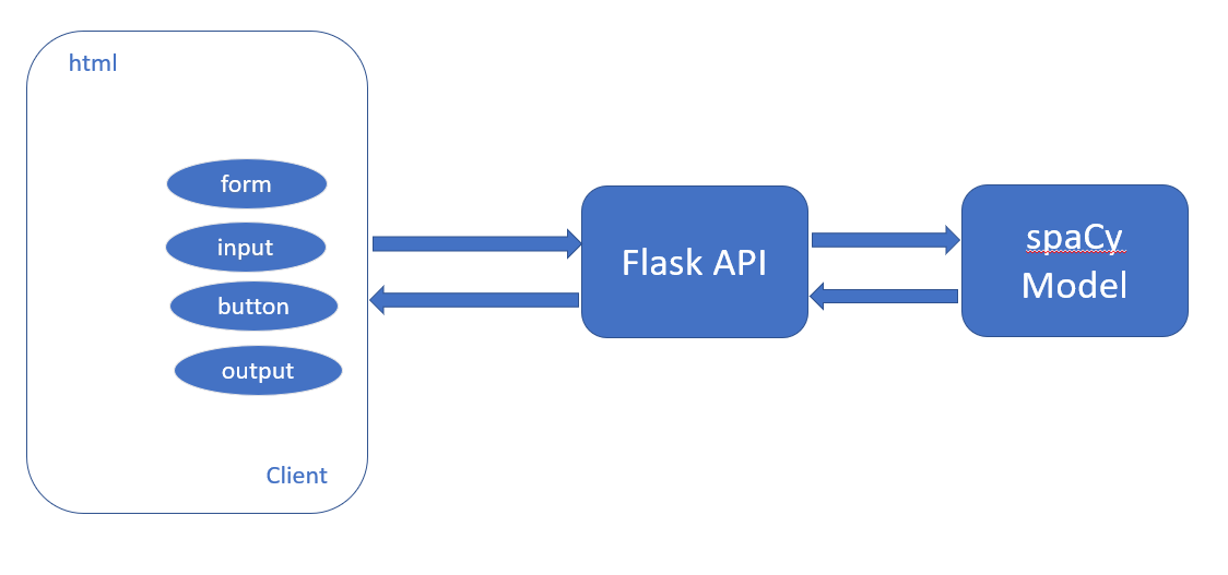 Building a Flask API to Automatically Extract Named Entities Using SpaCy