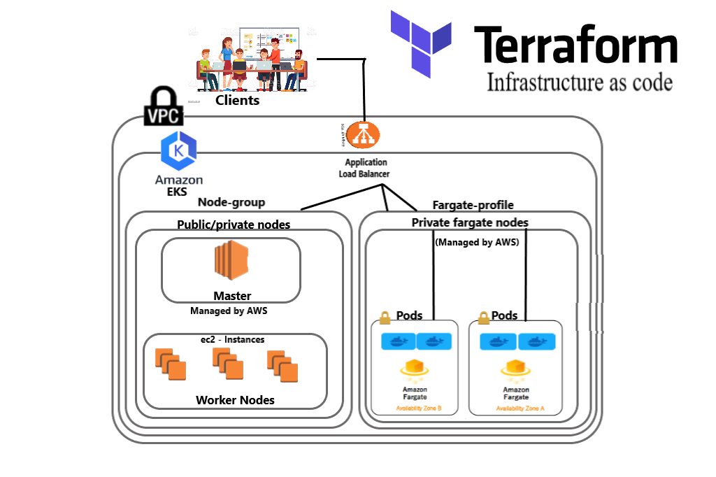 Create an aws eks with fargate cluster and managed node group using terraform (IAC)