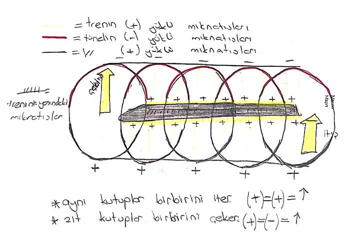 A scanned drawing of a train within rings of magnets