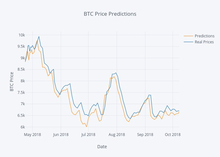 Predict Tomorrow's Bitcoin (BTC) Price with Recurrent Neural