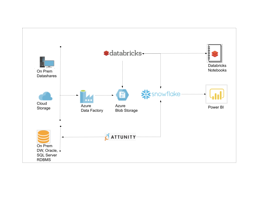 Business Won't Wait — Migrating to Azure for Data & Analytics