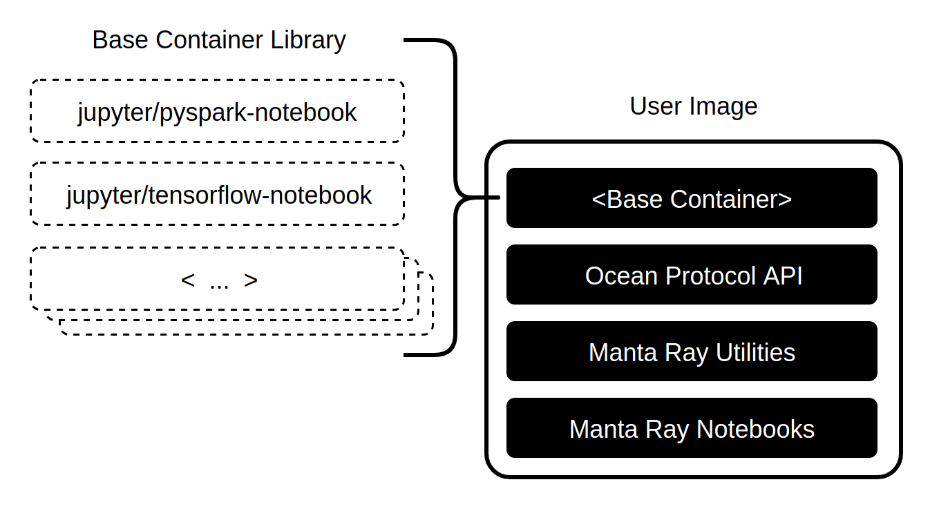 Project Manta Ray — Data Science powered by Ocean Protocol