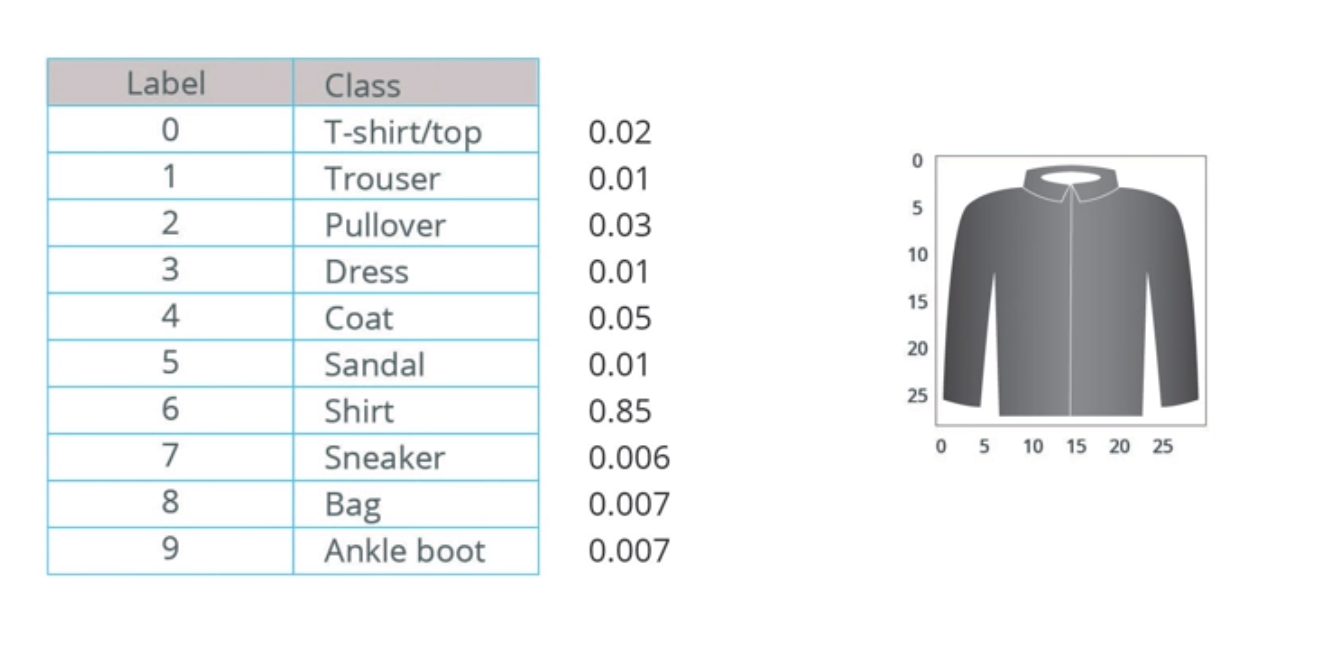 How to create a clothing classifier program using Deep Neural