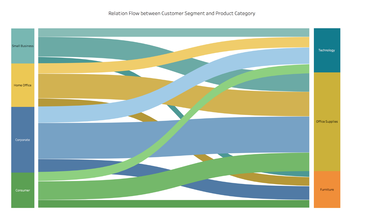 Sankey Diagram Color
