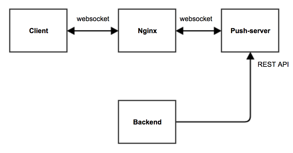 Websocket Connection Closed Automatically