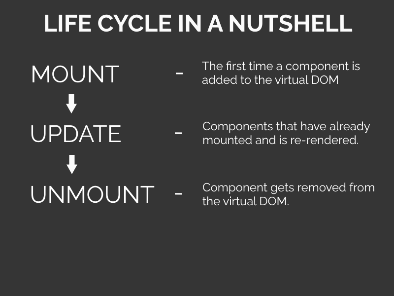 A diagram that shows the phases of the react life cycle: Mount, Update, and Unmount