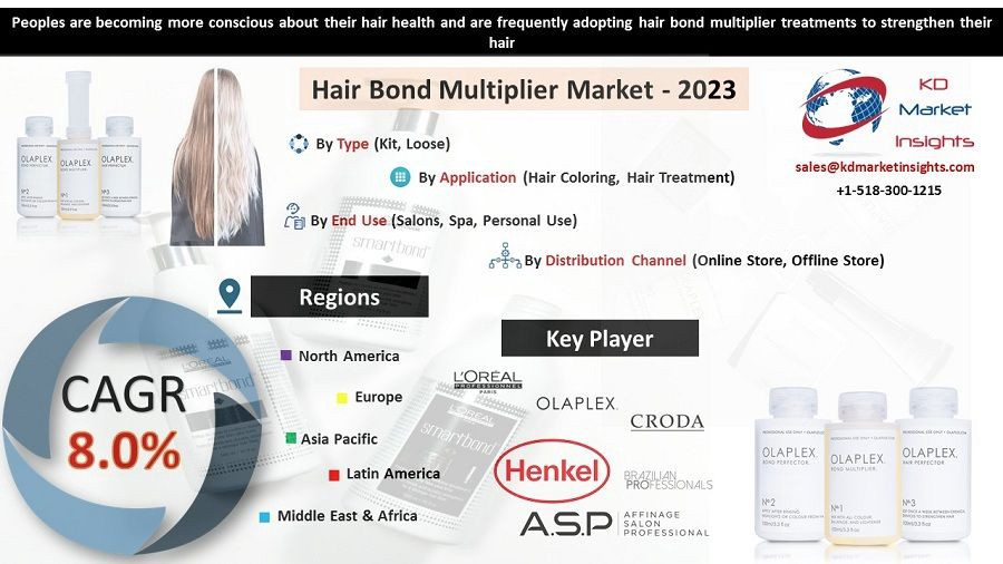 Hair Bond Multiplier Market is expected to rise at a CAGR of 8.0% during the forecasted period of 2018–2023.