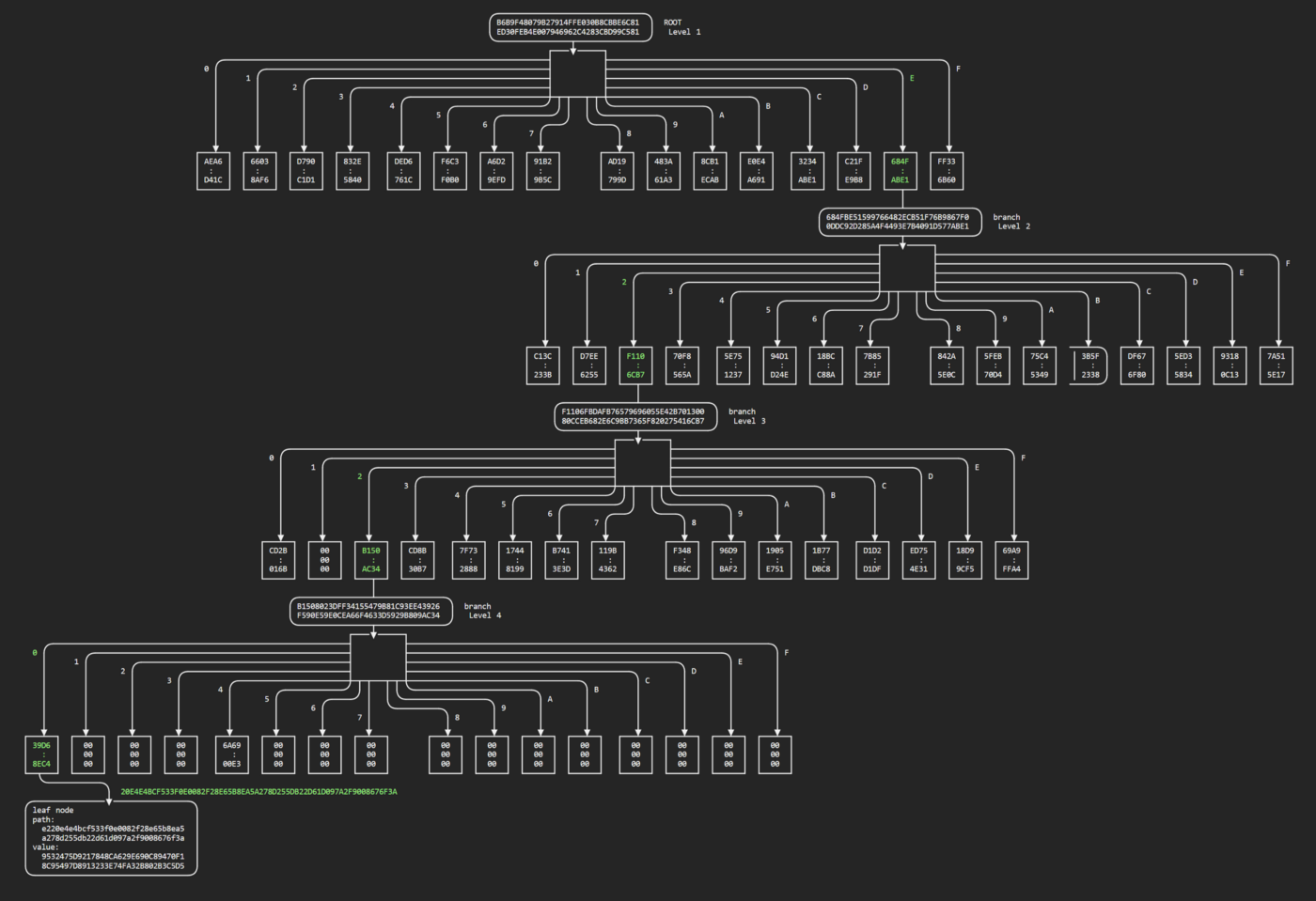 Merkle tree path: 16 branches at first level, branch taken at 0xe, 16 branches at second level, branch taken at 0x2, 16 branches at 3rd level, branch taken at 0x0, finally a leaf.