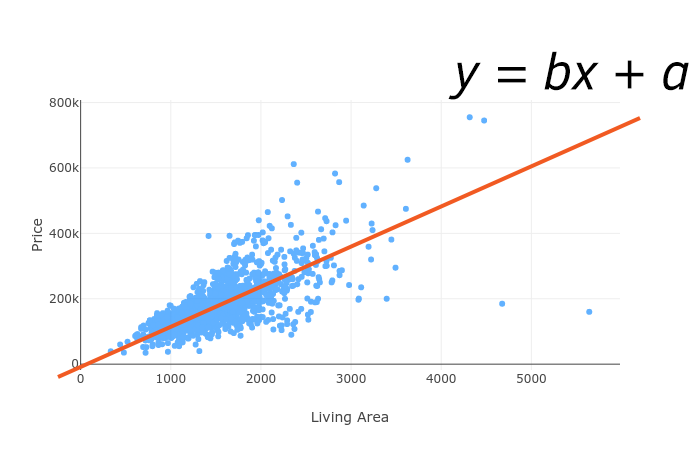 House price prediction using Linear Regression with