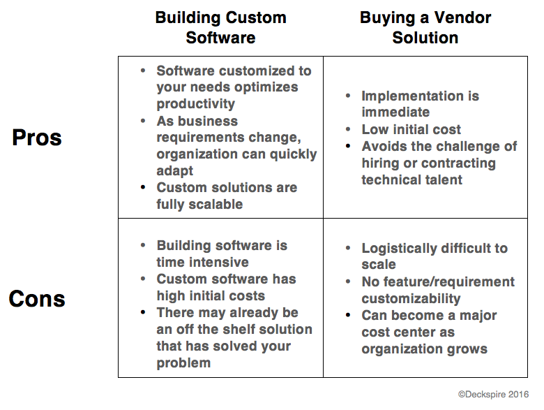 Build Vs  Buy: A How-To Guide For Answering The Age-Old