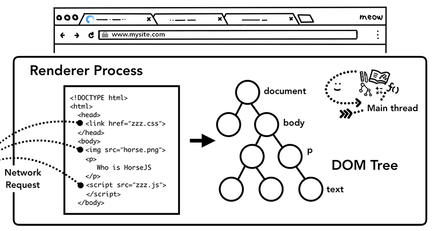 DOM, document object model