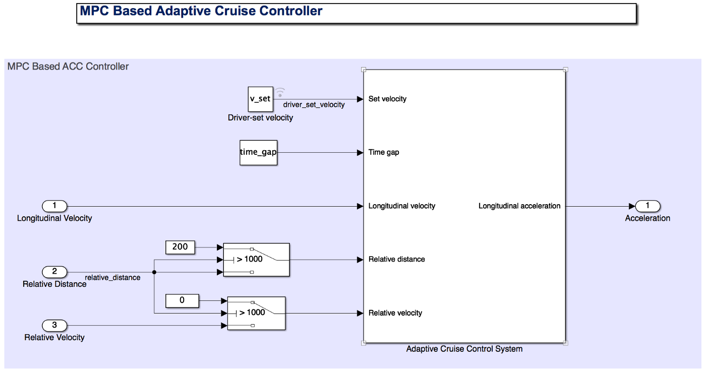 Adaptive Cruise Control with Sensor Fusion within Matlab/Simulink