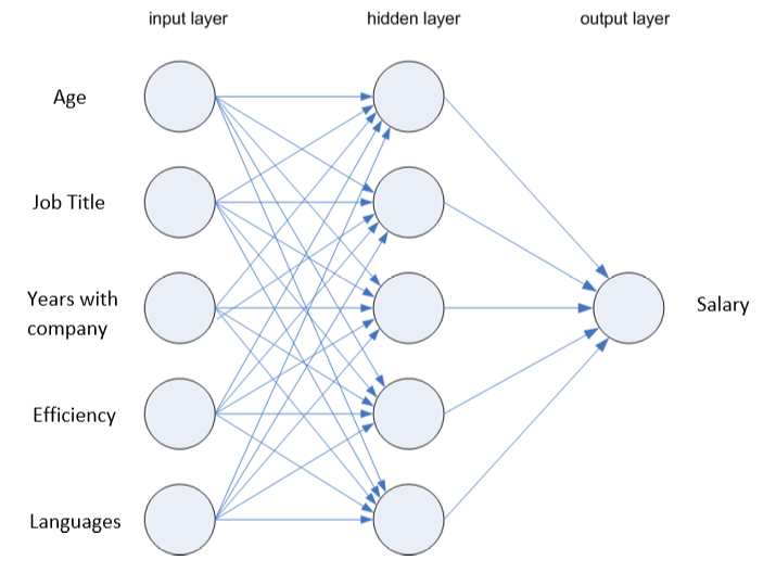 Predicting Player Performance, Using Neural Networks