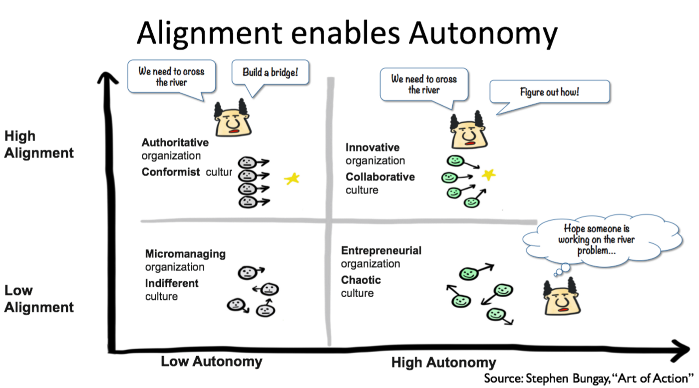 Case Study : When emulating Scaling Agile at Spotify went awry at