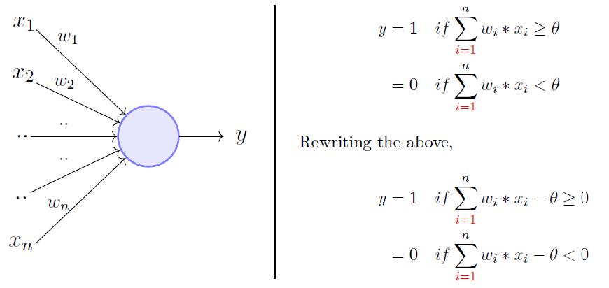 Perceptron Learning Algorithm: A Graphical Explanation Of Why It Works