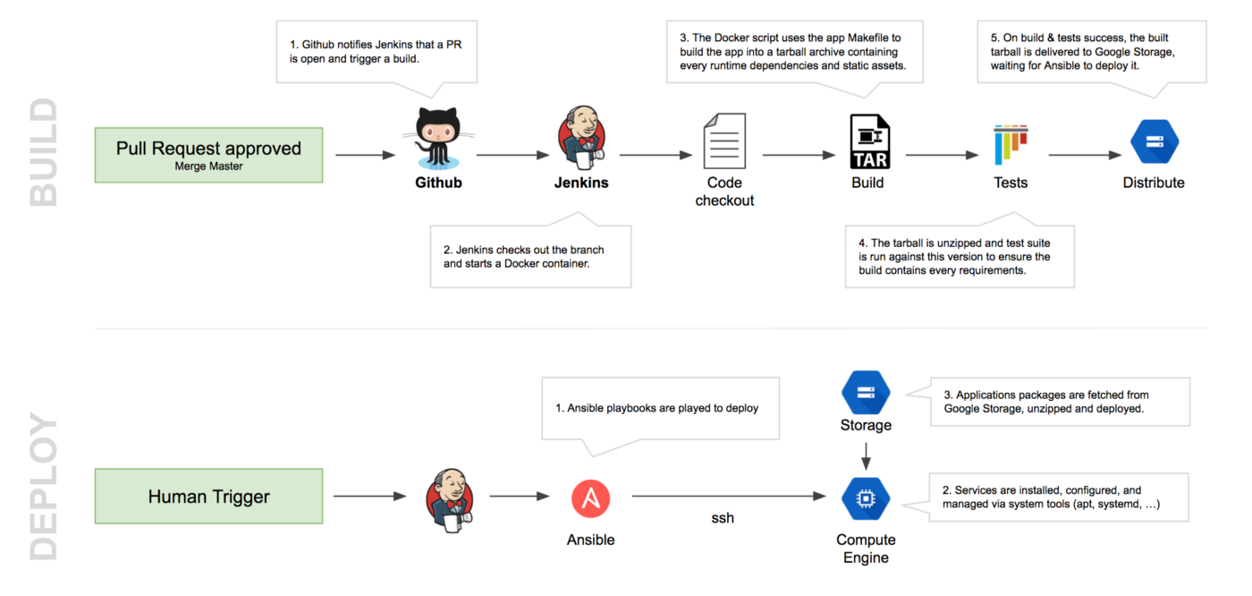Story of a successful migration to Google Cloud Platform