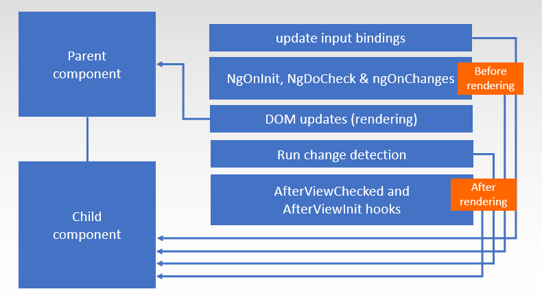 A gentle introduction into change detection in Angular