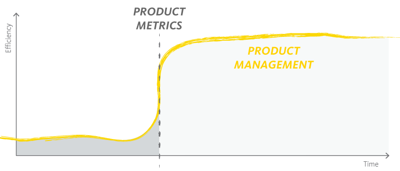 Graph explaining that Product Metrics increased efficiency in Product Management.