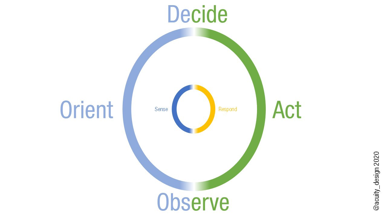 OODA loop of Observe Orient, Design and Act