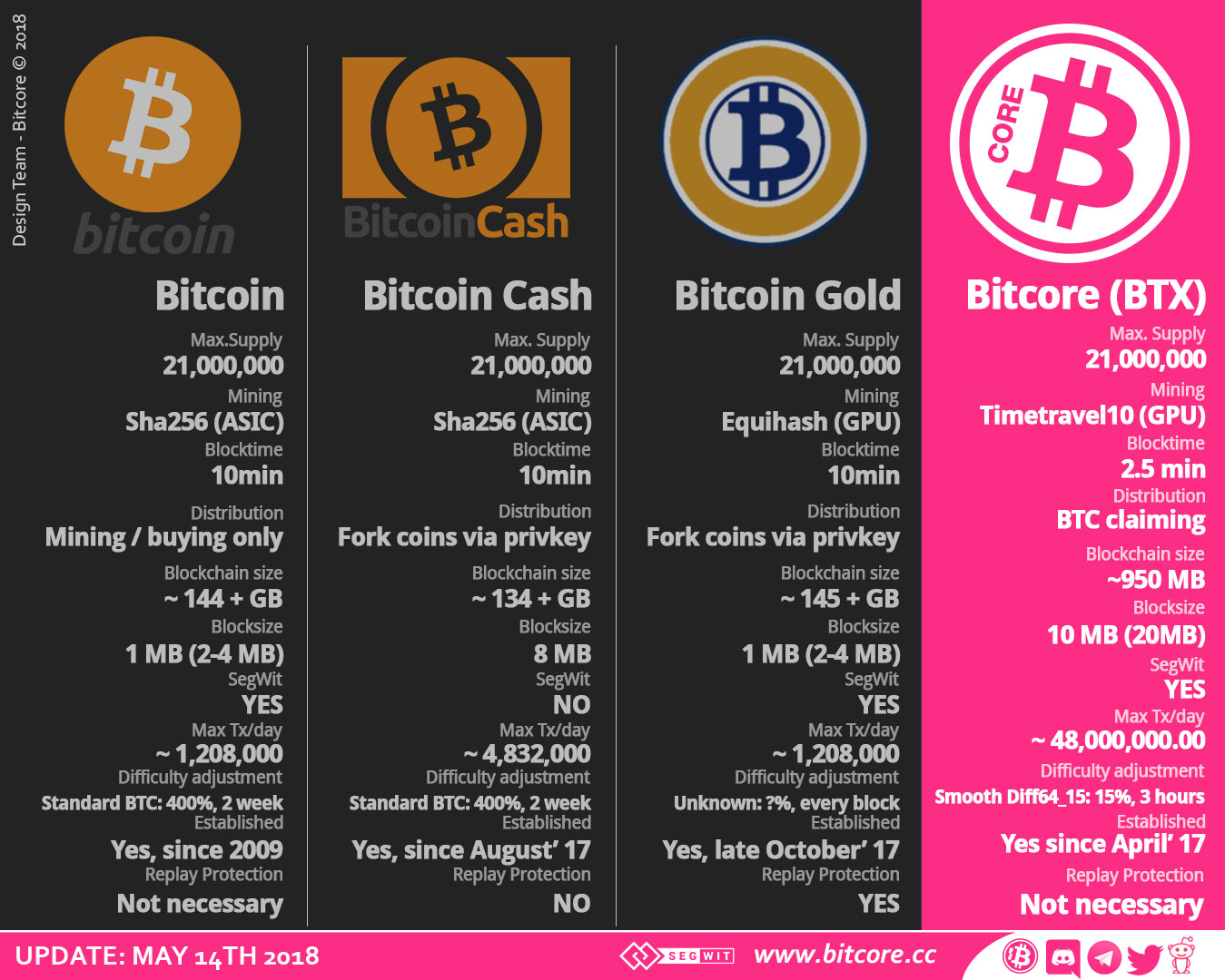 Bitcoin X (BTX) Price to USD - Live Value Today | Coinranking