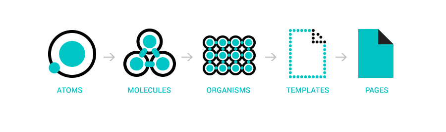 Visualisation of atomic design—atoms, molecules, organisms, templates & pages.