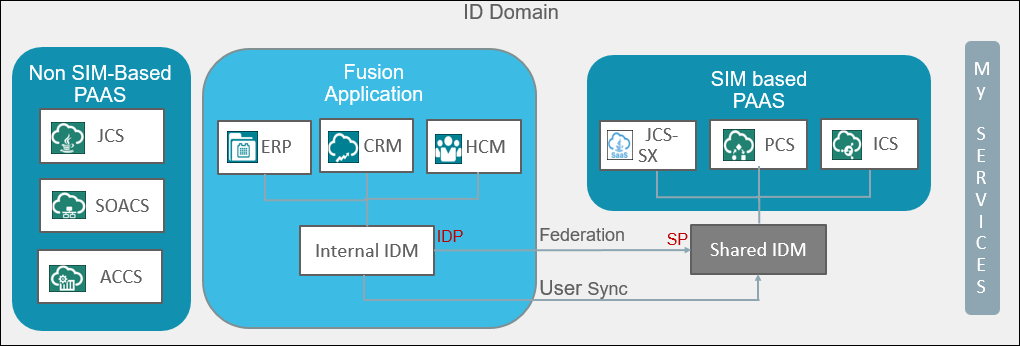 Understanding the Integration Architecture — Fusion Application with