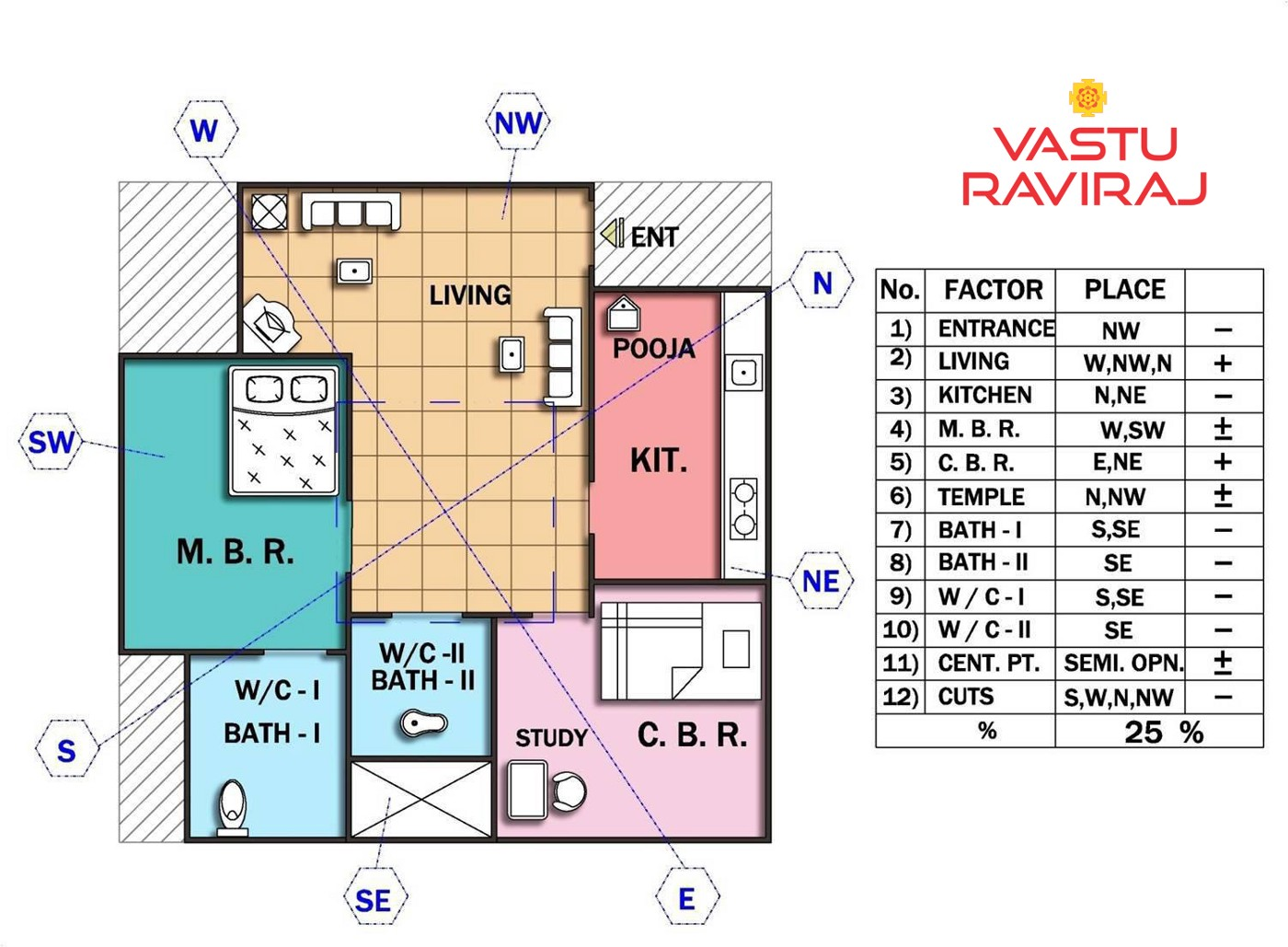 A House With North West Entrance A House With North West Entrance Could By Vasturaviraj Medium