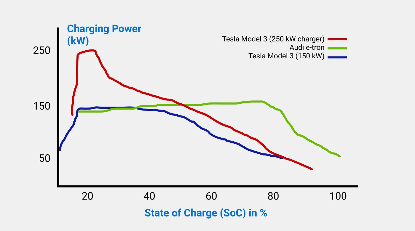 charging curves of electric vehicles influenced by CV phase