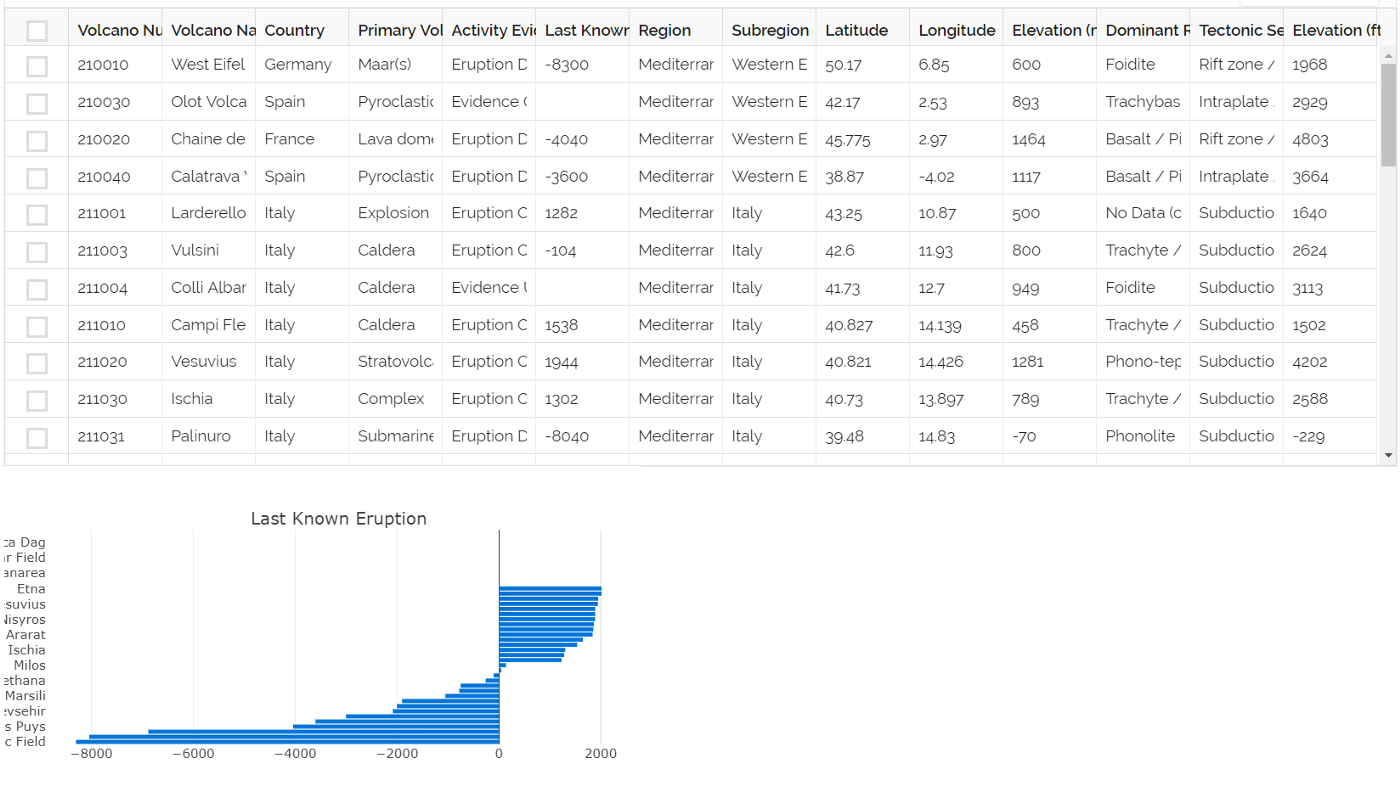 How to create your first web app using Python, Plotly Dash, and