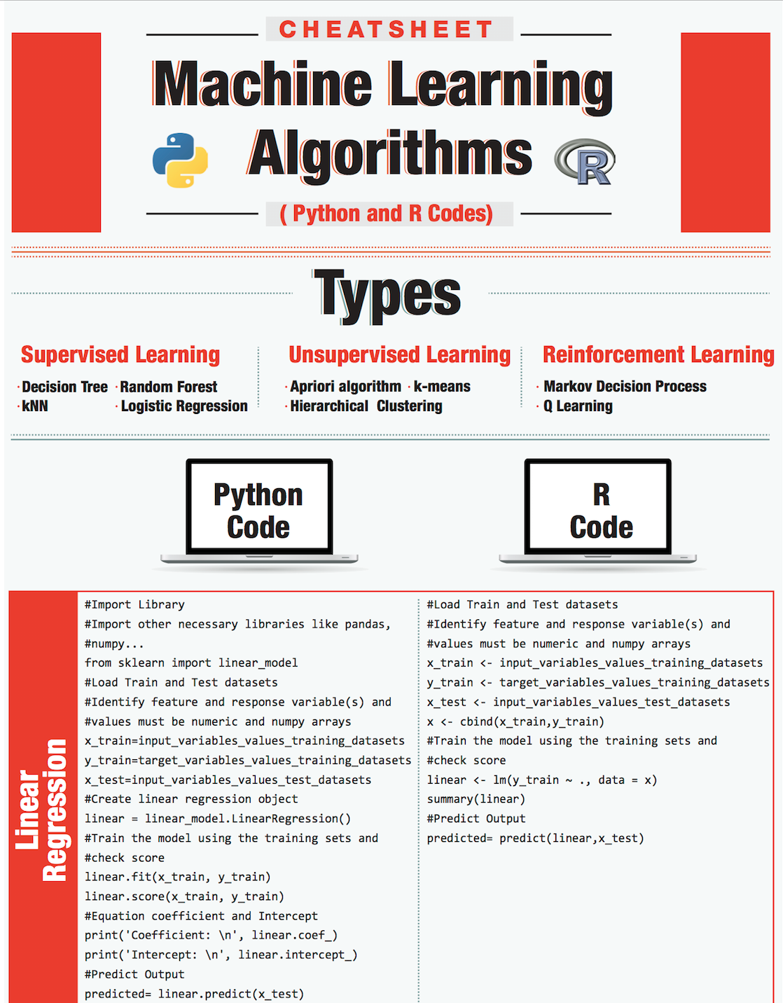 Cheat Sheet Of Machine Learning And Python And Math Cheat Sheets