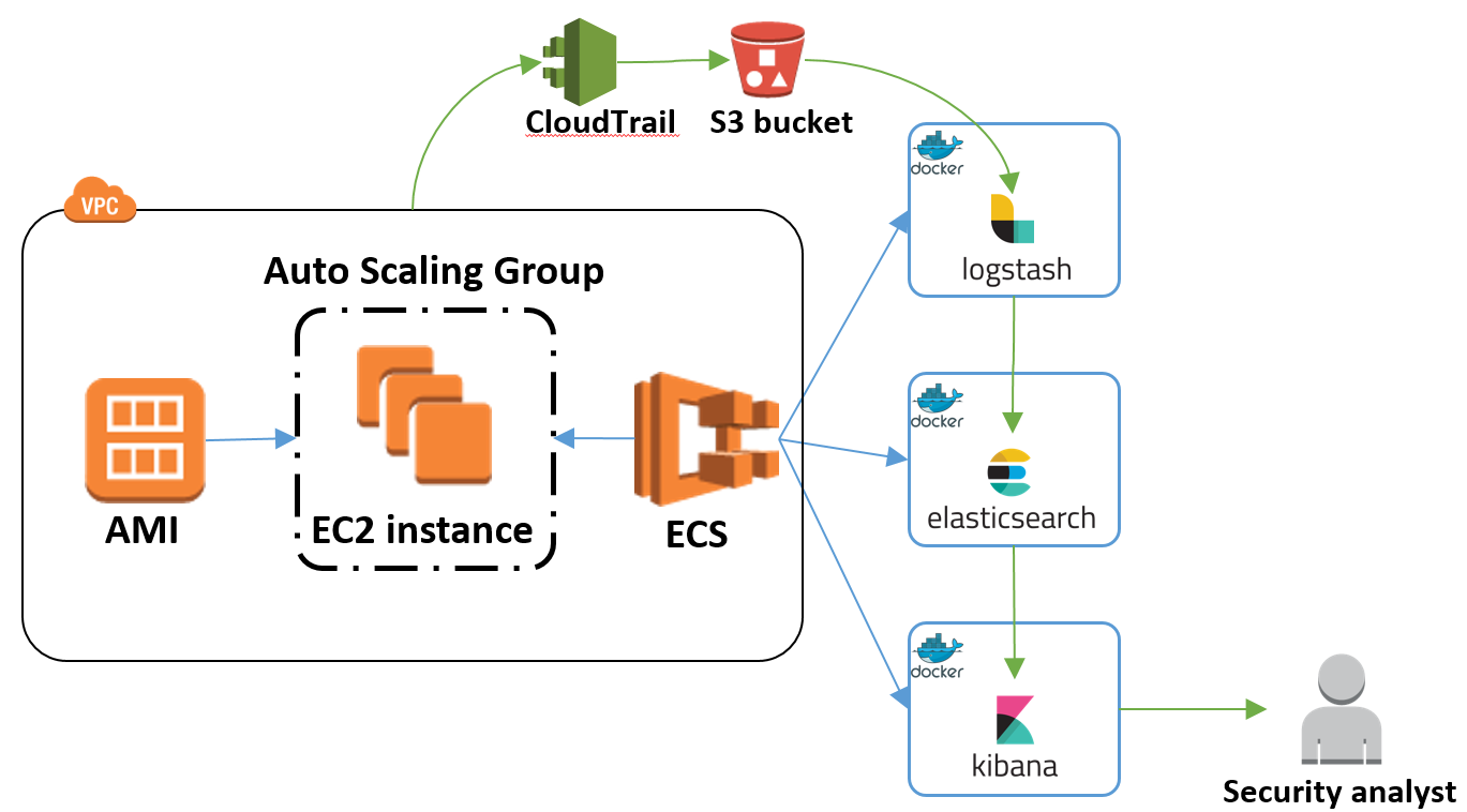 ELK v5 1 1 in Amazon Container Service  AWS CloudTrail Integration