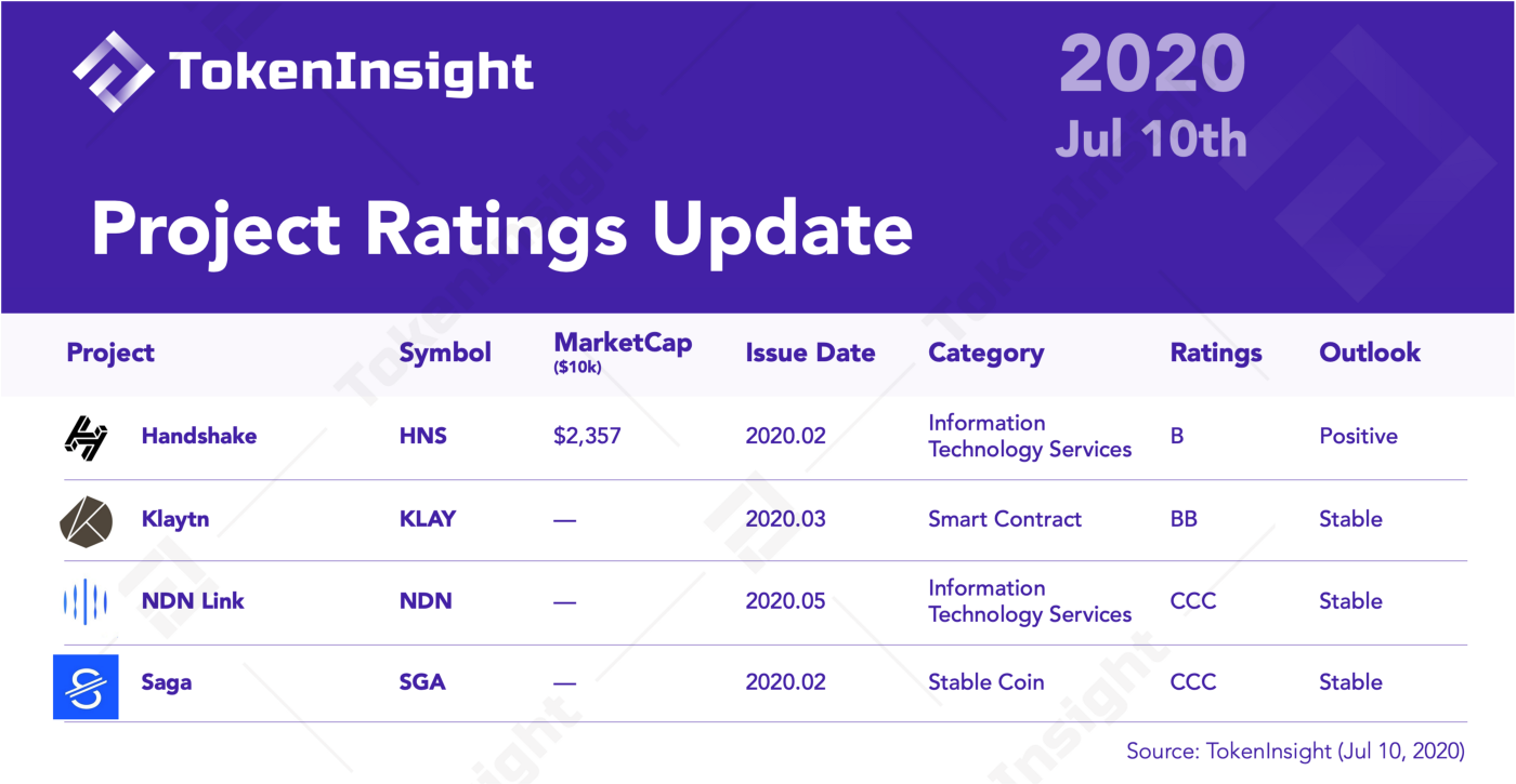 TokenInsight Cryptocurrency Ratings