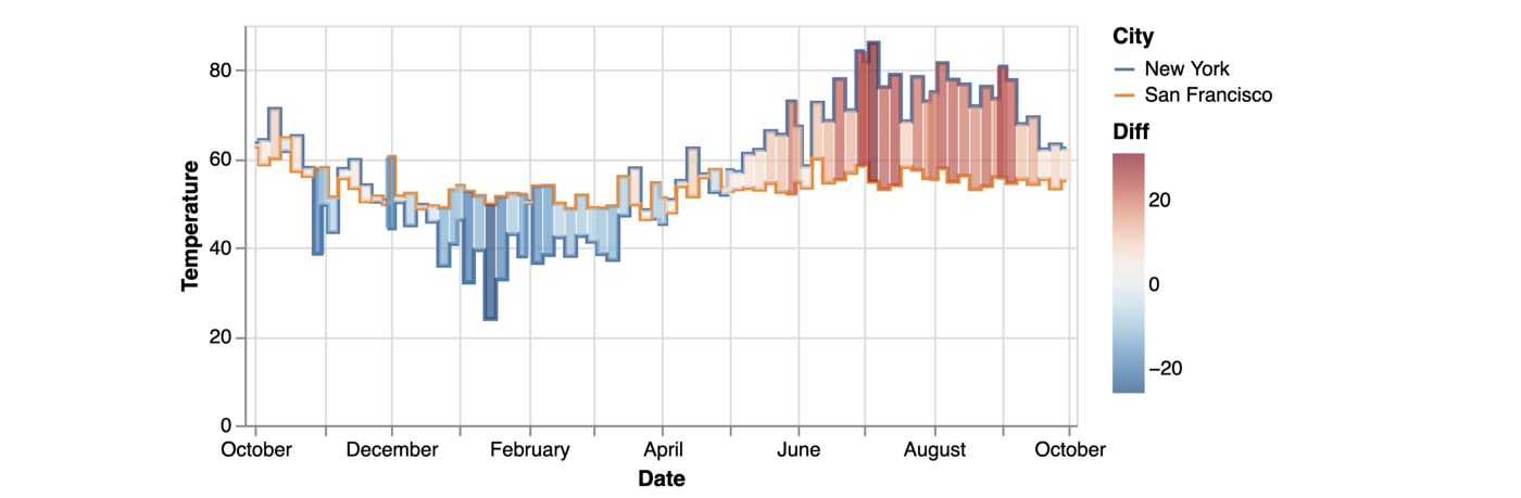 A visualization shows temperature differences between New York and San Francisco temperature. It consists of a line chart that shows temperature of the two cities and a bar chart overlaid on top of the line chart that shows temperature differences between the two cities.