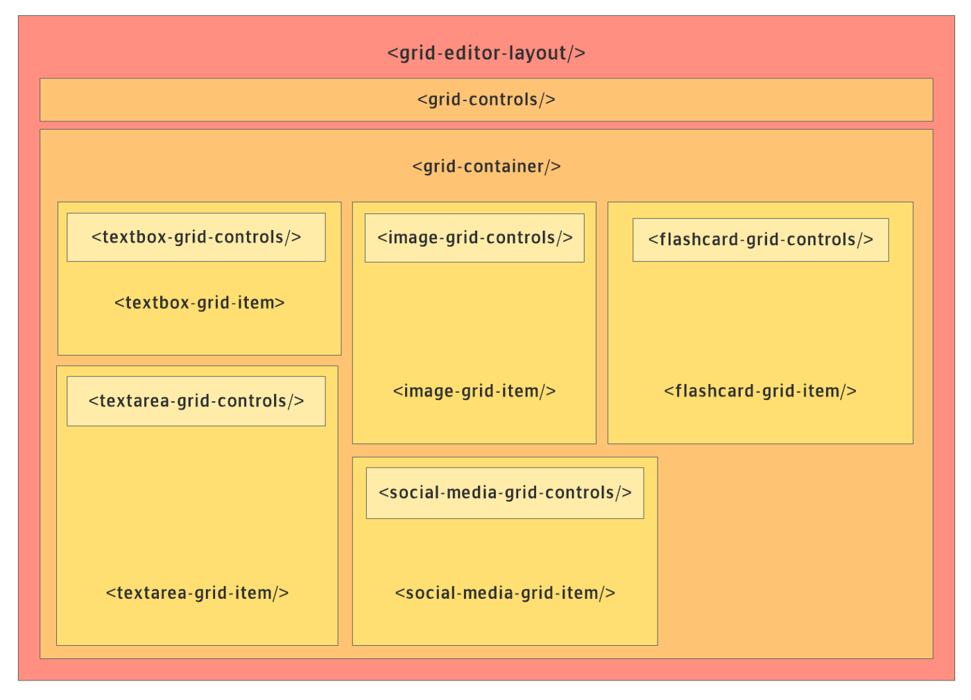 Grid Layout Editor for Vue js — A research project for Pariksha io